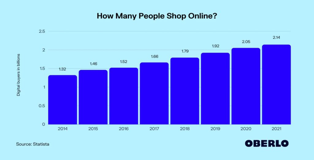 Shopify for e-commerce business in Europe